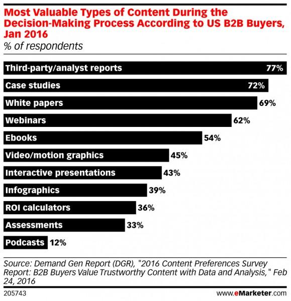 content-marketing-emarketer