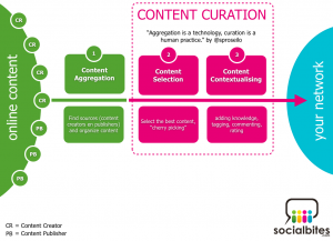 content-curation-process